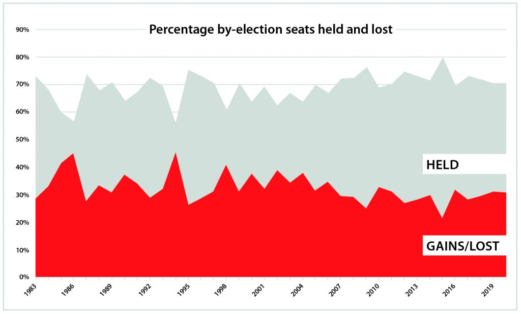 Graph showing the percentage by-election seats held and lost