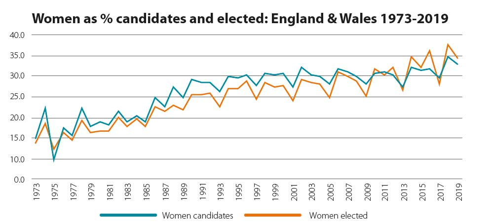 Women as % of candidates compared with those elected, 1973-2019