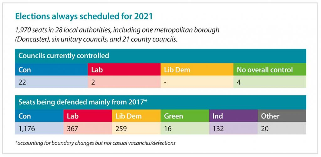 Elections scheduled for 2021 and the numbers that each party controls